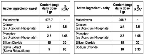 Các thành phần đã được FDA và EMA kiểm duyệt