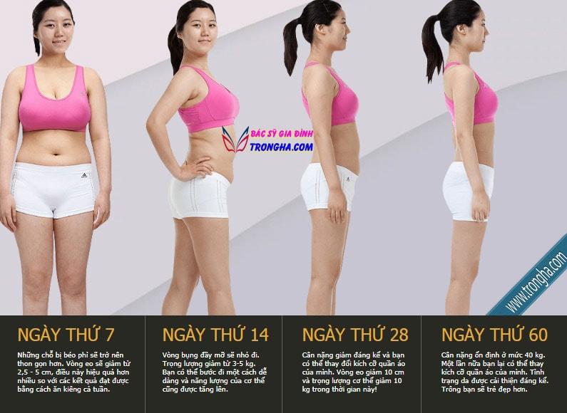 Kết quả giảm cân sau 60 ngày