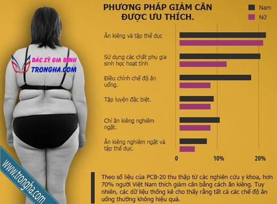 Thống kê các cách giảm cân phổ biến hiện nay
