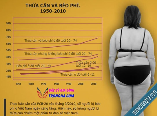 Tình trạng thừa cân đang tăng cao